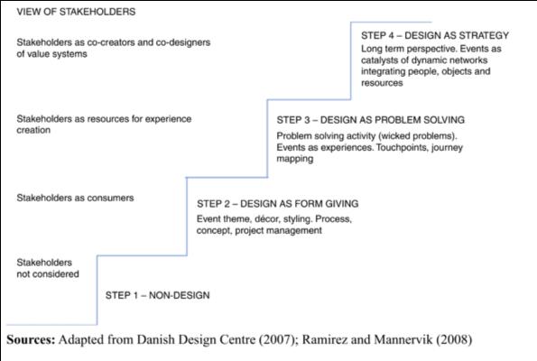 Event Design Ladder